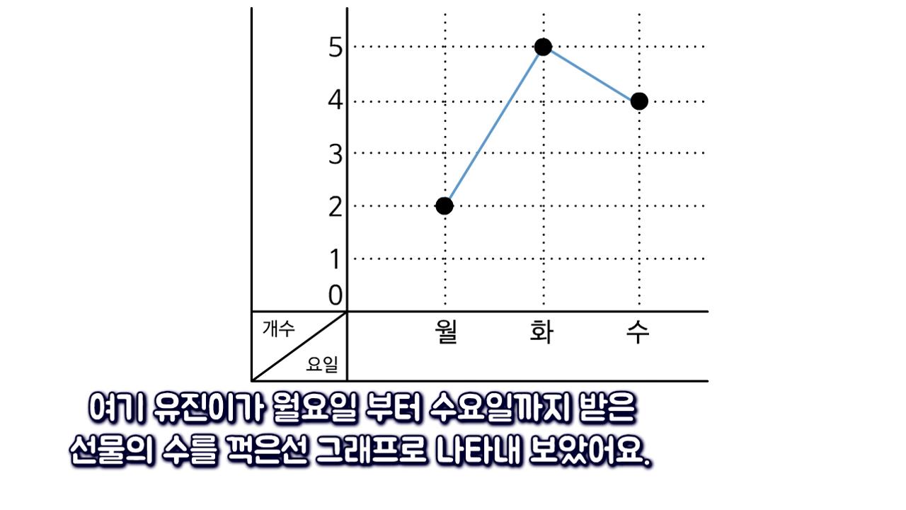 「꺾은 선 그래프 정보 비교하기」 사진