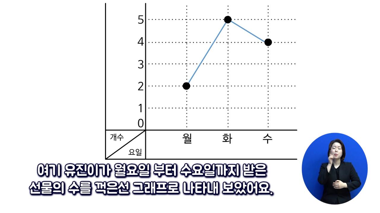 「꺾은 선 그래프 정보 비교하기」_수어 사진