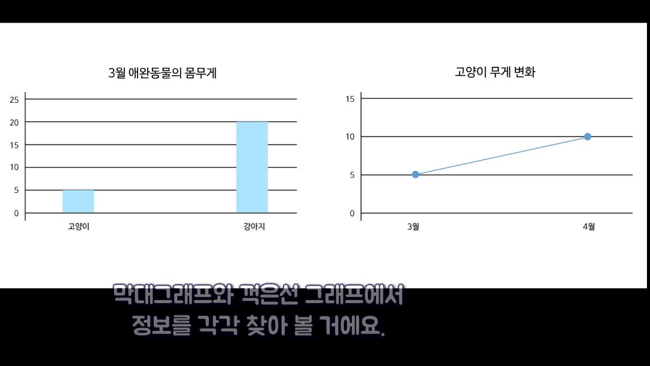 「두 개의 그래프에서 필요한 정보 찾기」 사진